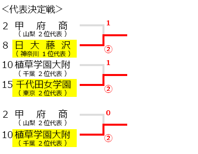 関東高等学校選抜ソフトテニス大会,試合結果,トーナメント