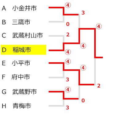 東京都下ソフトテニス大会団体戦,試合結果