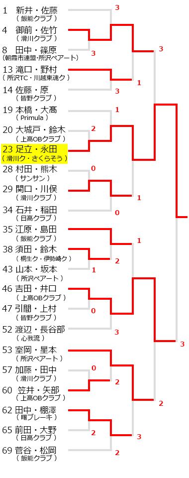 平成29年度所沢オープンソフトテニス大会,一般男子,試合結果