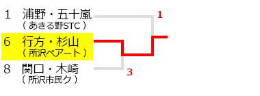 平成29年度所沢オープンソフトテニス大会,シニア60男子,試合結果