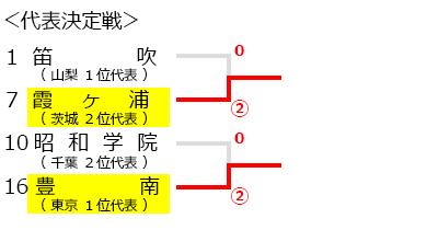 関東高等学校選抜ソフトテニス大会,試合結果