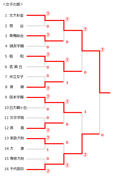 東京都高等学校ソフトテニスインドア大会,トーナメント結果
