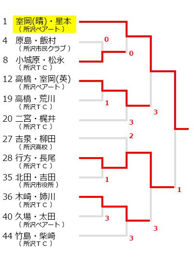 所沢市民ソフトテニス大会,試合結果