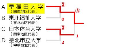 全日本ソフトテニス大学王座決定戦,試合結果