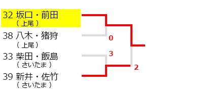 春日部オープンソフトテニス大会,試合結果