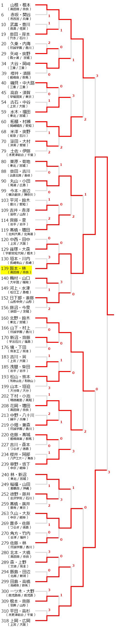 2017全国高等学校総合体育大会(インターハイ)ソフトテニス競技,試合結果