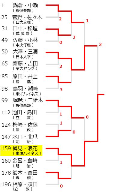 全日本学生オープン選手権大会,マツカレ,試合結果