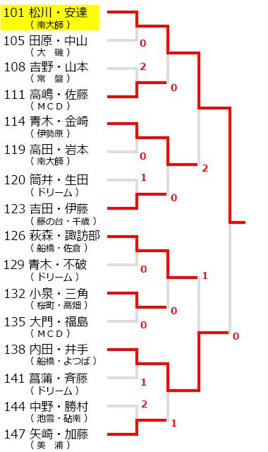 川崎ジュニアオープンソフトテニス大会,試合結果
