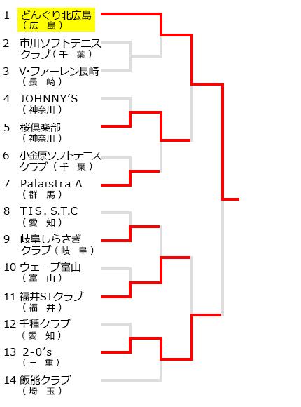 全日本クラブソフトテニス選手権,試合結果,大会結果,2017年,平成29年