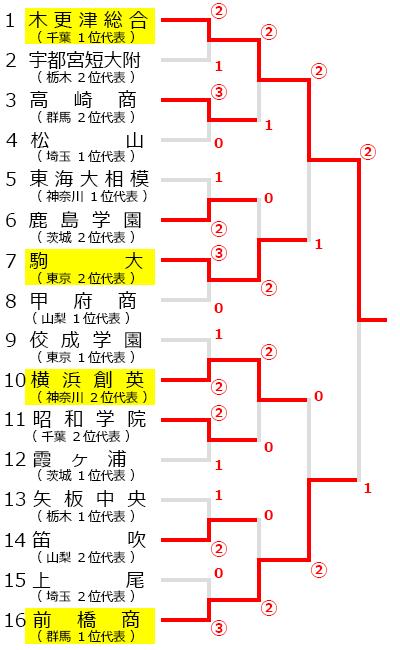 平成29年度 関東高等学校選抜ソフトテニス大会,試合結果