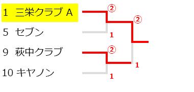 大田区クラブ・実業団対抗戦(石井杯),試合結果,大会結果