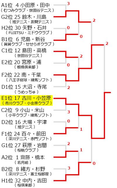 荒川区インビテーション関東成年ソフトテニス大会,試合結果,大会結果