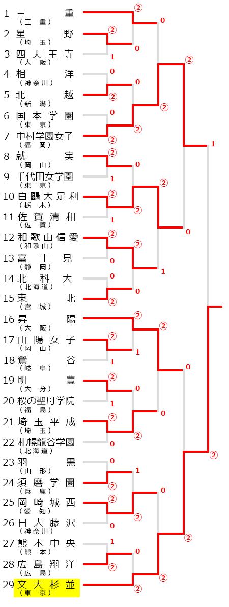 全日本私立高等学校選抜ソフトテニス大会,大会試合結果,2018,平成29年度
