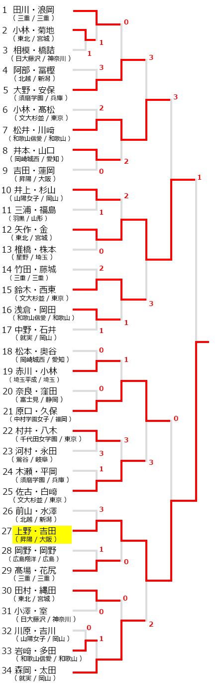 全日本私立高等学校選抜ソフトテニス大会,大会試合結果