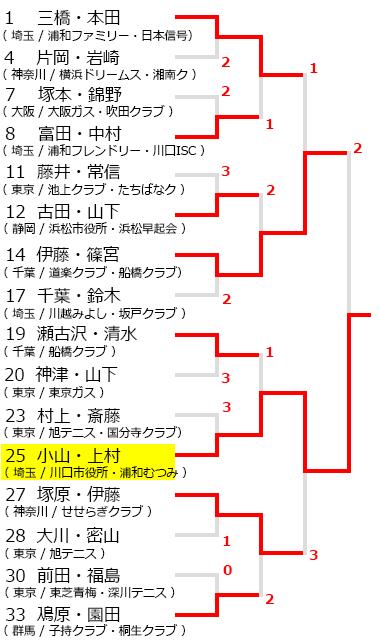 関東オープンソフトテニス大会,試合結果,2018