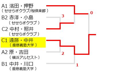 平成30年度横浜市ソフトテニスオープン大会試合結果