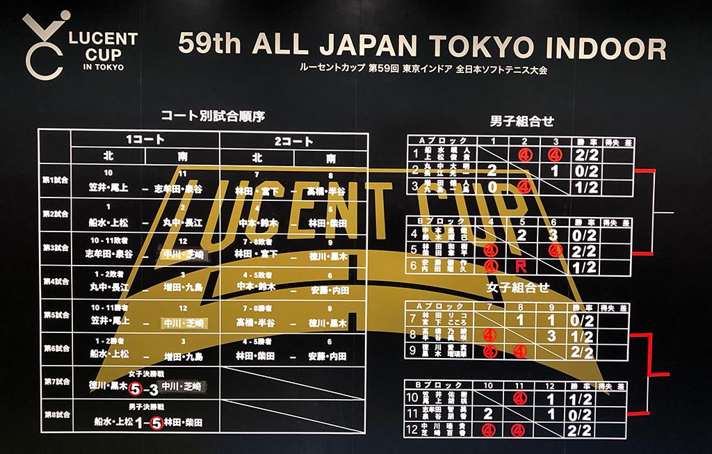 2019ルーセントカップ東京インドア,試合結果,大会結果