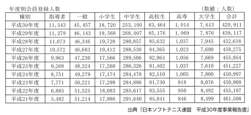 ソフトテニス競技人口,日本ソフトテニス連盟会員登録数,ソフトテニス登録競技者数
