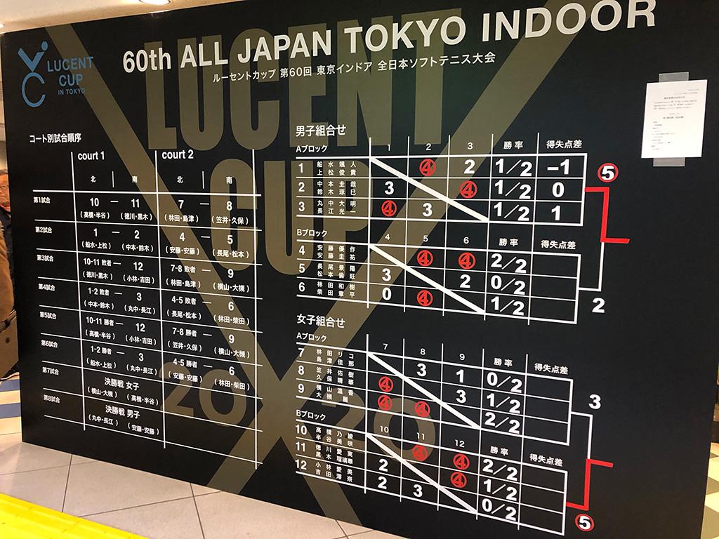 令和元年度(2020)ルーセントカップ 東京インドア全日本ソフトテニス大会,大会結果,試合結果