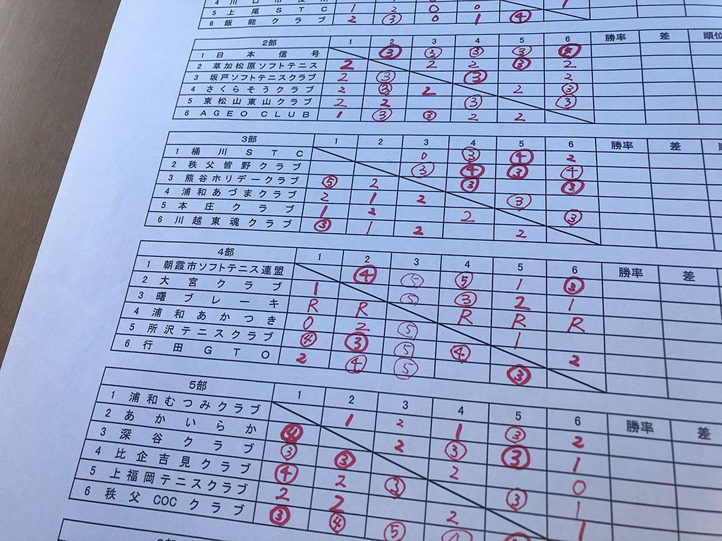 ダンロップカップ埼玉県クラブリーグ,試合結果,大会結果