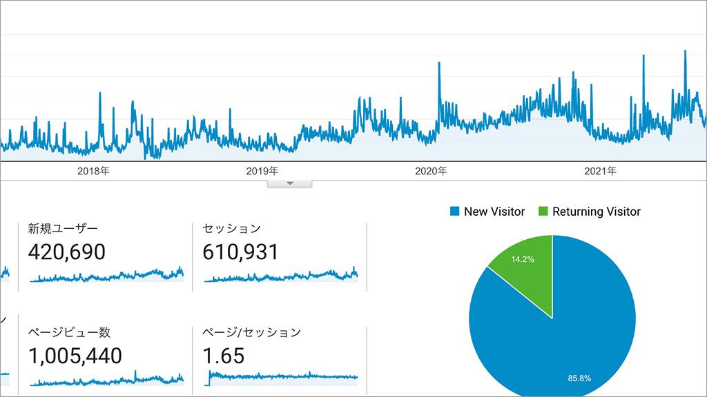 ソフメシ,ソフトテニスブログ,100万PV